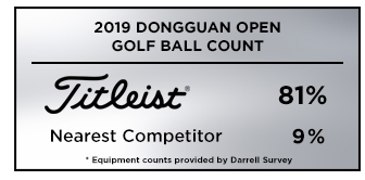 Graphic showing that Titleist was the overwhelming golf ball choice among players at the 2019 Dongguan Open