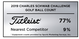 Graphic showing that Titleist is the overwhelming golf ball of choice among players at the 2019 Charles Schwab Challenge