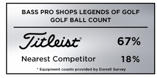Titleist was the top golf ball of choice among players at the 2019 Bass Pro Shops Legends of Golf