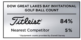 Graphic showing that Titleist was the overwhelming golf ball of choice among players at the 2019 DOW Great Lakes Bay Invitational