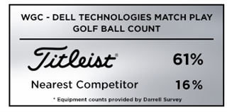 Titleist is the Most Popular Golf Ball at the WGC-Dell Technologies Match Play