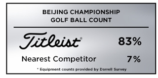 Graphic reporting Titleist as the overwhelming golf ball of choice among players at the PGA Tour China Series 2019 Beijing Championship