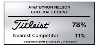 Graphic showing Titleist as the top golf ball choice among players at the 2019 AT&T Byron Nelson