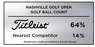 Graphic showing Titleist as the most trusted golf ball at the 2019 Nashville Golf Open