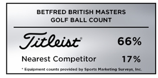 Graphic reporting Titleist as the overwhelming golf ball of choice among players at the European Tour's 2019 Betfred British Masters