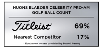 Graphic reporting Titleist as the overwhelming golf ball of choice among players at the Korean Tour's 2019 Huons Elaboer Celebrity Pro-Am