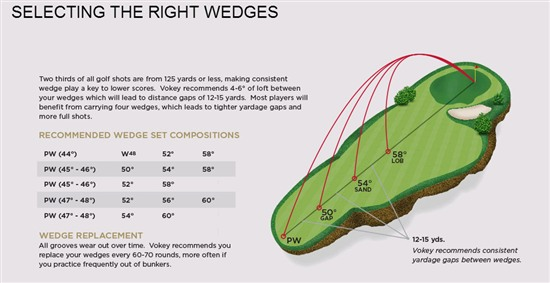 how to choose the correct bounce on a wedge