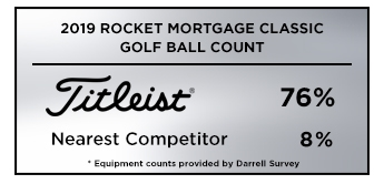 Graphic showing that Titleist was the overwhelming golf ball of choice at the 2019 Rocket Mortgage Classic