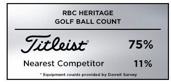 Titleist is the most popular golf ball choice among PGA Tour players at the 2019 RBC Heritage